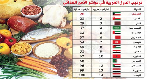 الكويت الأولى عربياً.. في مجال الأمن الغذائي
